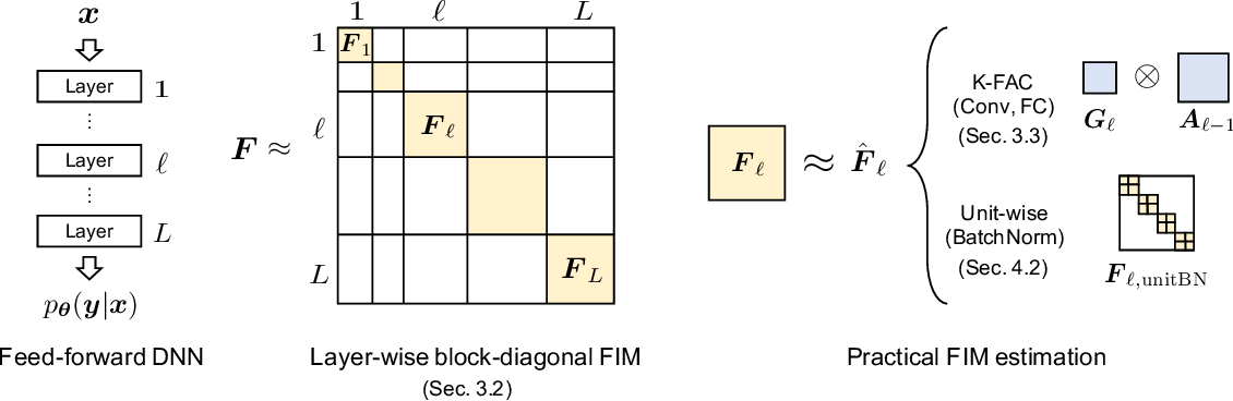 Figure 2 for Scalable and Practical Natural Gradient for Large-Scale Deep Learning