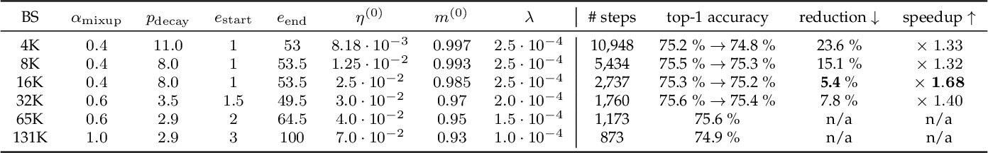 Figure 3 for Scalable and Practical Natural Gradient for Large-Scale Deep Learning