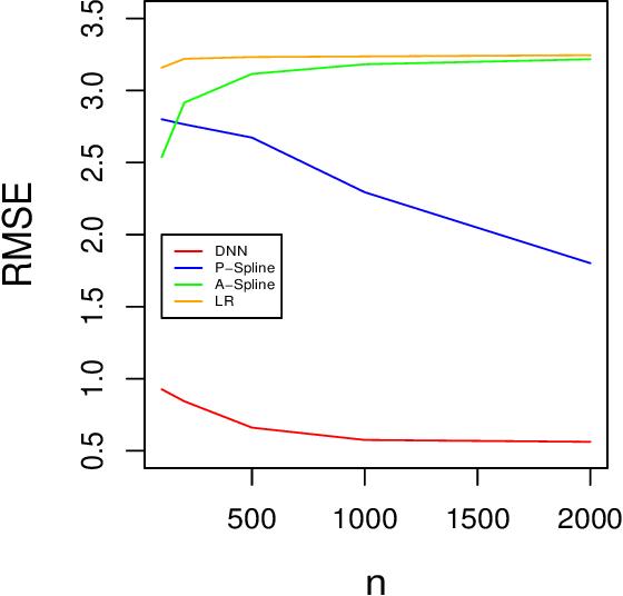 Figure 1 for On Deep Instrumental Variables Estimate