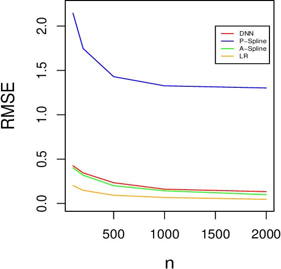Figure 3 for On Deep Instrumental Variables Estimate