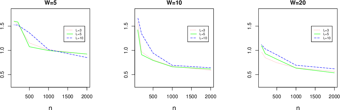 Figure 4 for On Deep Instrumental Variables Estimate