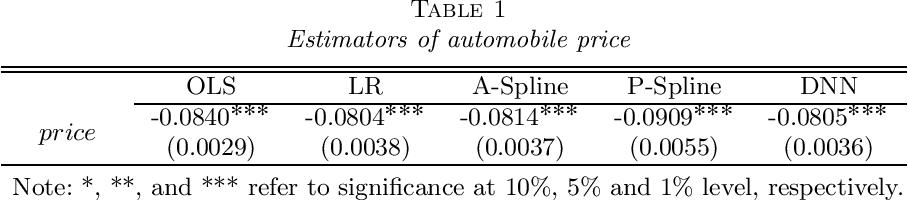 Figure 2 for On Deep Instrumental Variables Estimate
