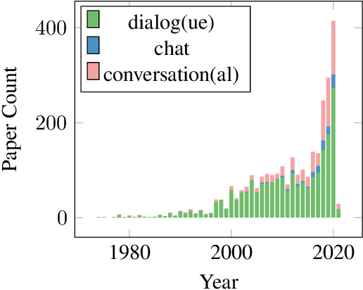 Figure 2 for Conversational AI Systems for Social Good: Opportunities and Challenges