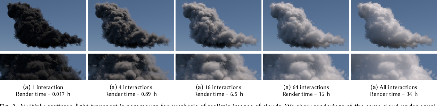 Figure 3 for Deep Scattering: Rendering Atmospheric Clouds with Radiance-Predicting Neural Networks