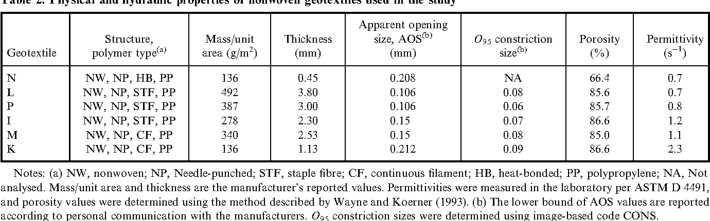 Table 2 from Long-term filtration performance of nonwoven