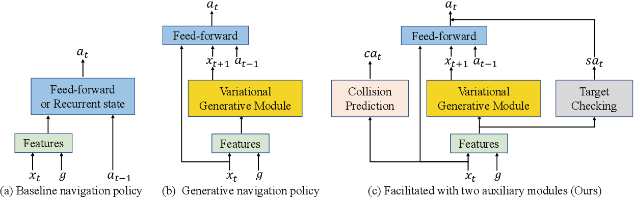 Figure 1 for Towards Target-Driven Visual Navigation in Indoor Scenes via Generative Imitation Learning
