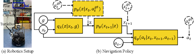 Figure 2 for Towards Target-Driven Visual Navigation in Indoor Scenes via Generative Imitation Learning