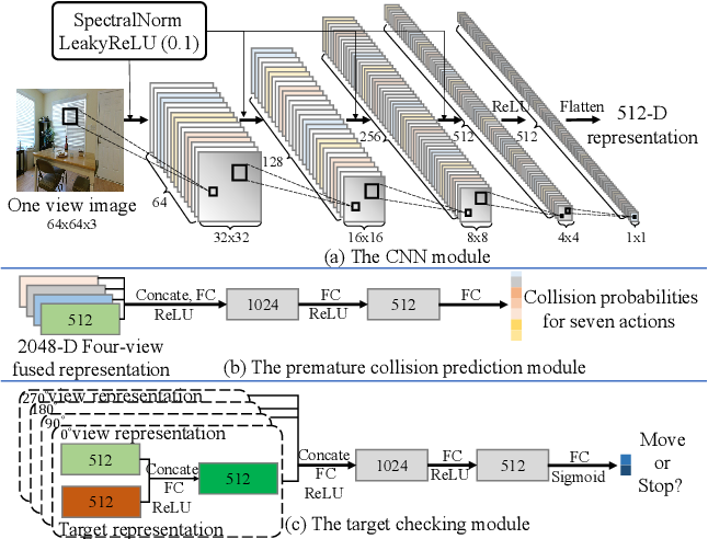 Figure 3 for Towards Target-Driven Visual Navigation in Indoor Scenes via Generative Imitation Learning