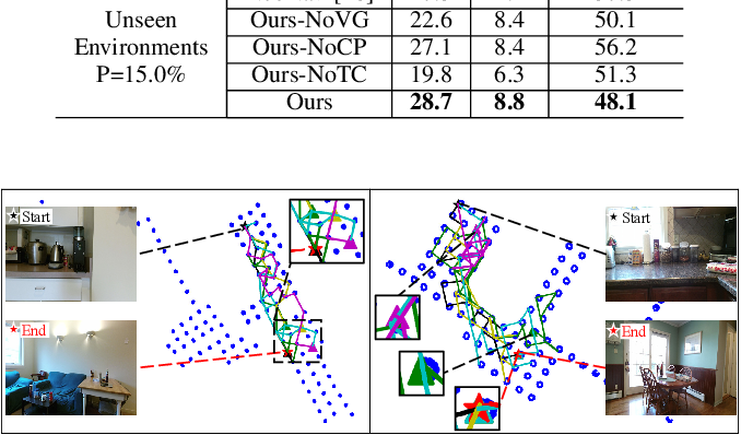 Figure 4 for Towards Target-Driven Visual Navigation in Indoor Scenes via Generative Imitation Learning