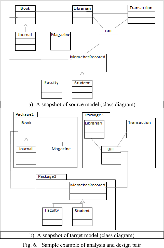 Knowledge acquisition in model driven development transformations figure 6 ccuart Images