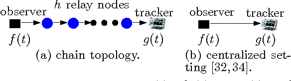 Figure 2: Special cases: g(t) ∈ [f(t)−∆, f(t) + ∆].