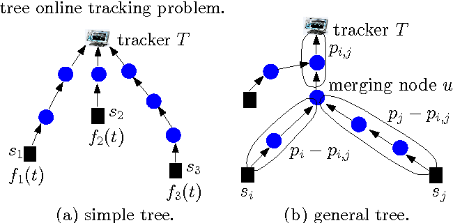 Figure 3: Tree online tracking.