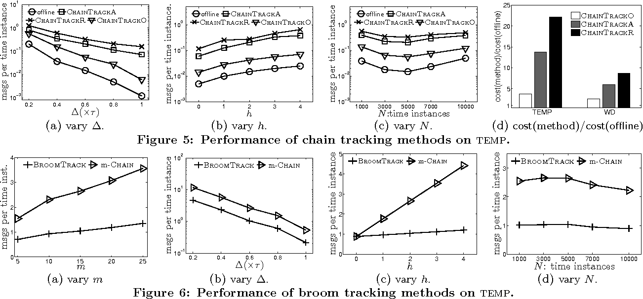 Figure 5: Performance of chain tracking methods on temp.