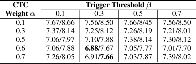 Figure 2 for Spike-Triggered Non-Autoregressive Transformer for End-to-End Speech Recognition