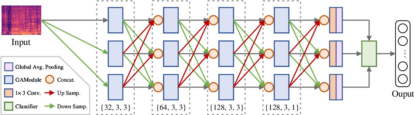 Figure 1 for Musical Tempo Estimation Using a Multi-scale Network