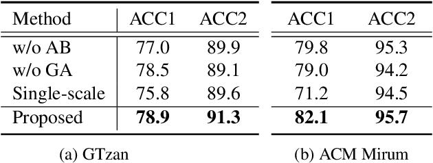 Figure 2 for Musical Tempo Estimation Using a Multi-scale Network