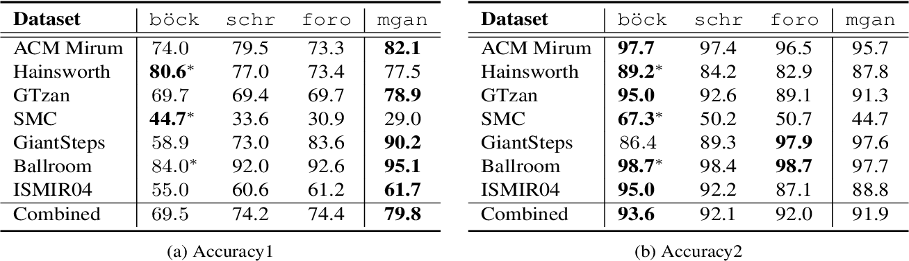 Figure 4 for Musical Tempo Estimation Using a Multi-scale Network