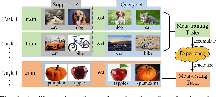 Figure 1 for Complementing Representation Deficiency in Few-shot Image Classification: A Meta-Learning Approach