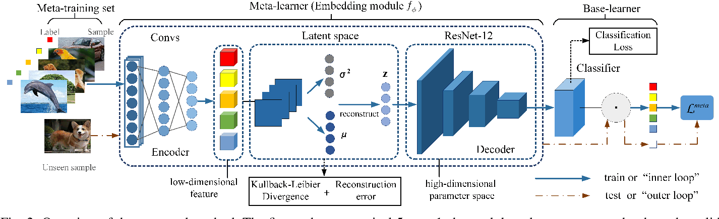 Figure 2 for Complementing Representation Deficiency in Few-shot Image Classification: A Meta-Learning Approach