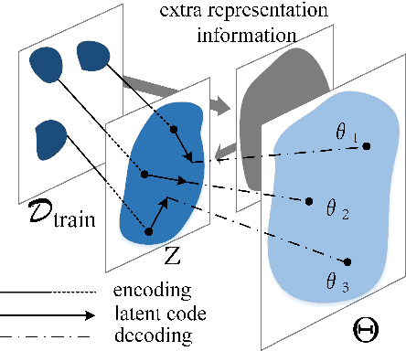 Figure 3 for Complementing Representation Deficiency in Few-shot Image Classification: A Meta-Learning Approach