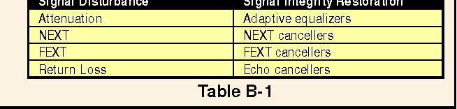 table B-1