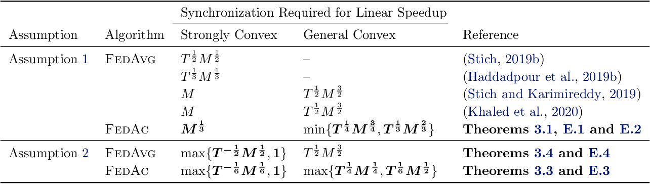 Figure 1 for Federated Accelerated Stochastic Gradient Descent