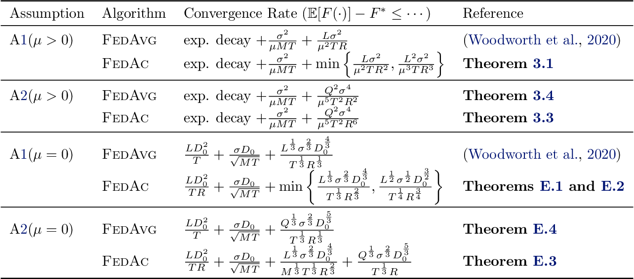 Figure 3 for Federated Accelerated Stochastic Gradient Descent