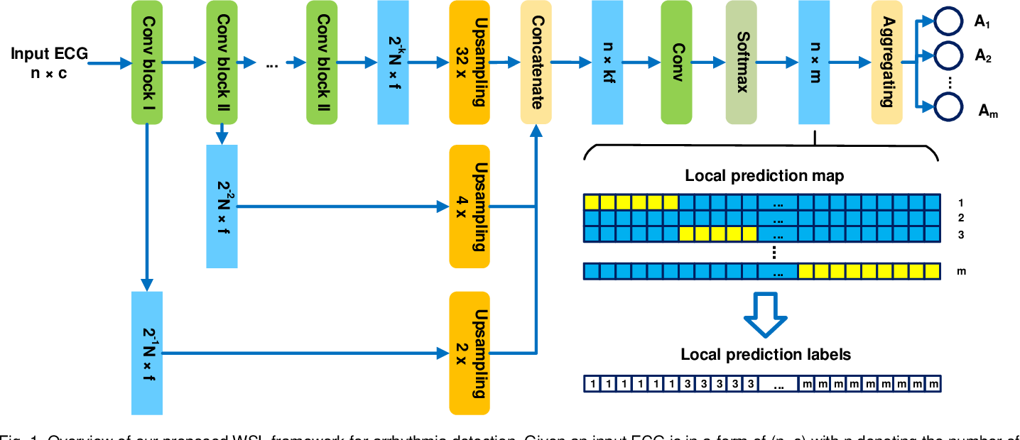 Figure 1 for Weakly Supervised Arrhythmia Detection Based on Deep Convolutional Neural Network