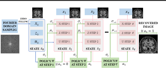 Figure 3 for Tuning-free Plug-and-Play Proximal Algorithm for Inverse Imaging Problems