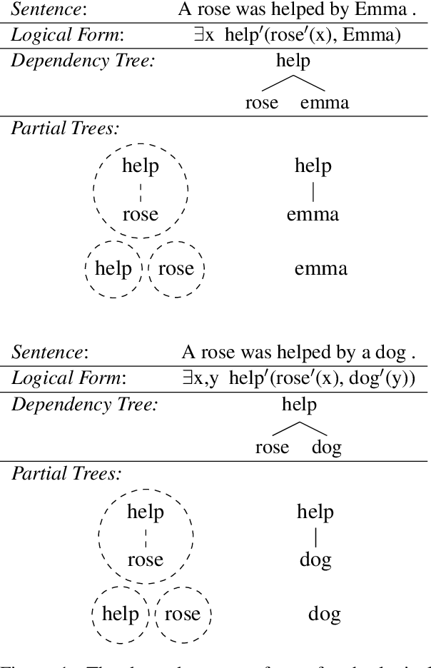 Figure 2 for Meta-Learning to Compositionally Generalize