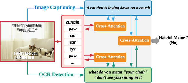 Figure 1 for Multimodal Learning for Hateful Memes Detection