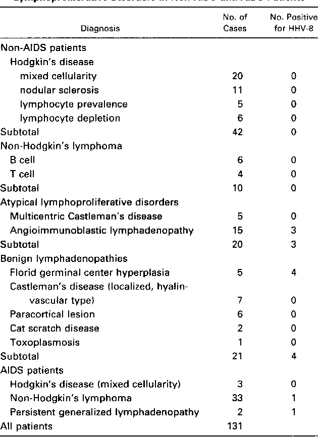 Table 1 from Human herpesvirus-8 DNA sequences in human