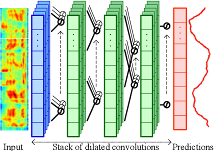 Figure 3 for Capturing Long-term Temporal Dependencies with Convolutional Networks for Continuous Emotion Recognition
