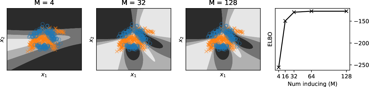 Figure 4 for Deep Neural Networks as Point Estimates for Deep Gaussian Processes
