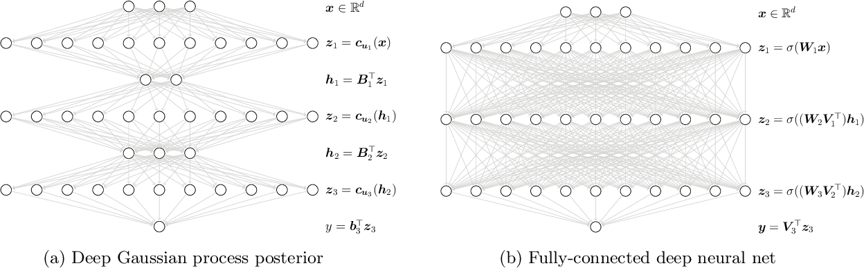 Figure 1 for Deep Neural Networks as Point Estimates for Deep Gaussian Processes