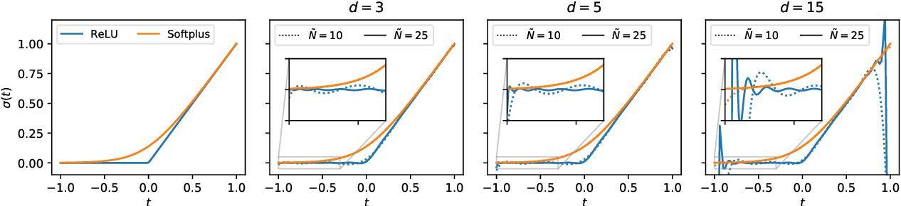Figure 3 for Deep Neural Networks as Point Estimates for Deep Gaussian Processes