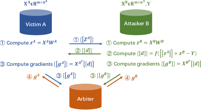 Figure 3 for Privacy Threats Analysis to Secure Federated Learning