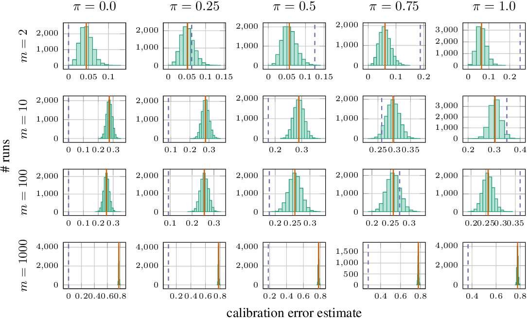 Figure 4 for Calibration tests in multi-class classification: A unifying framework