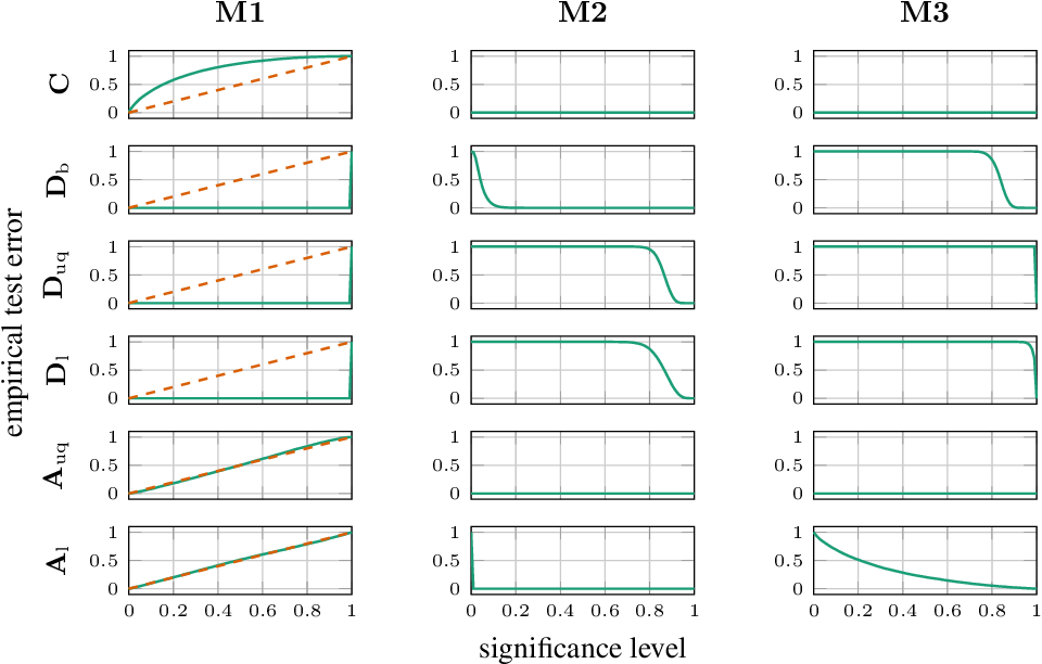 Figure 3 for Calibration tests in multi-class classification: A unifying framework