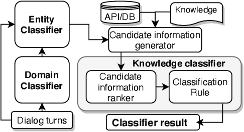 Figure 2 for Unstructured Knowledge Access in Task-oriented Dialog Modeling using Language Inference, Knowledge Retrieval and Knowledge-Integrative Response Generation