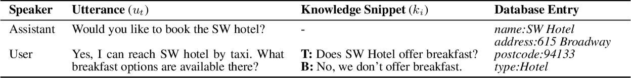 Figure 3 for Unstructured Knowledge Access in Task-oriented Dialog Modeling using Language Inference, Knowledge Retrieval and Knowledge-Integrative Response Generation