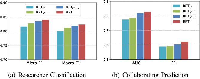 Figure 3 for RPT: Toward Transferable Model on Heterogeneous Researcher Data via Pre-Training
