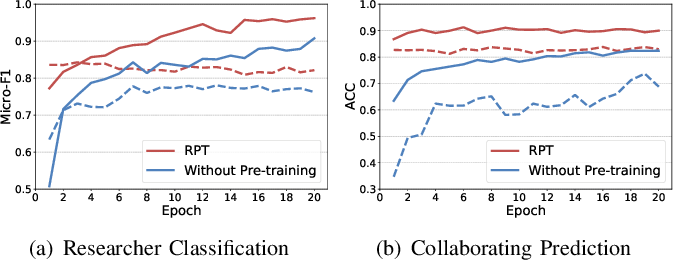 Figure 4 for RPT: Toward Transferable Model on Heterogeneous Researcher Data via Pre-Training