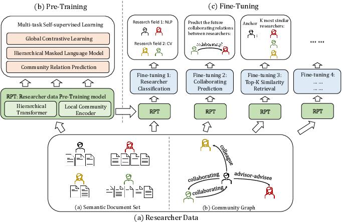 Figure 1 for RPT: Toward Transferable Model on Heterogeneous Researcher Data via Pre-Training