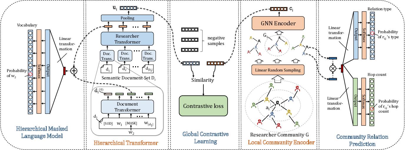 Figure 2 for RPT: Toward Transferable Model on Heterogeneous Researcher Data via Pre-Training