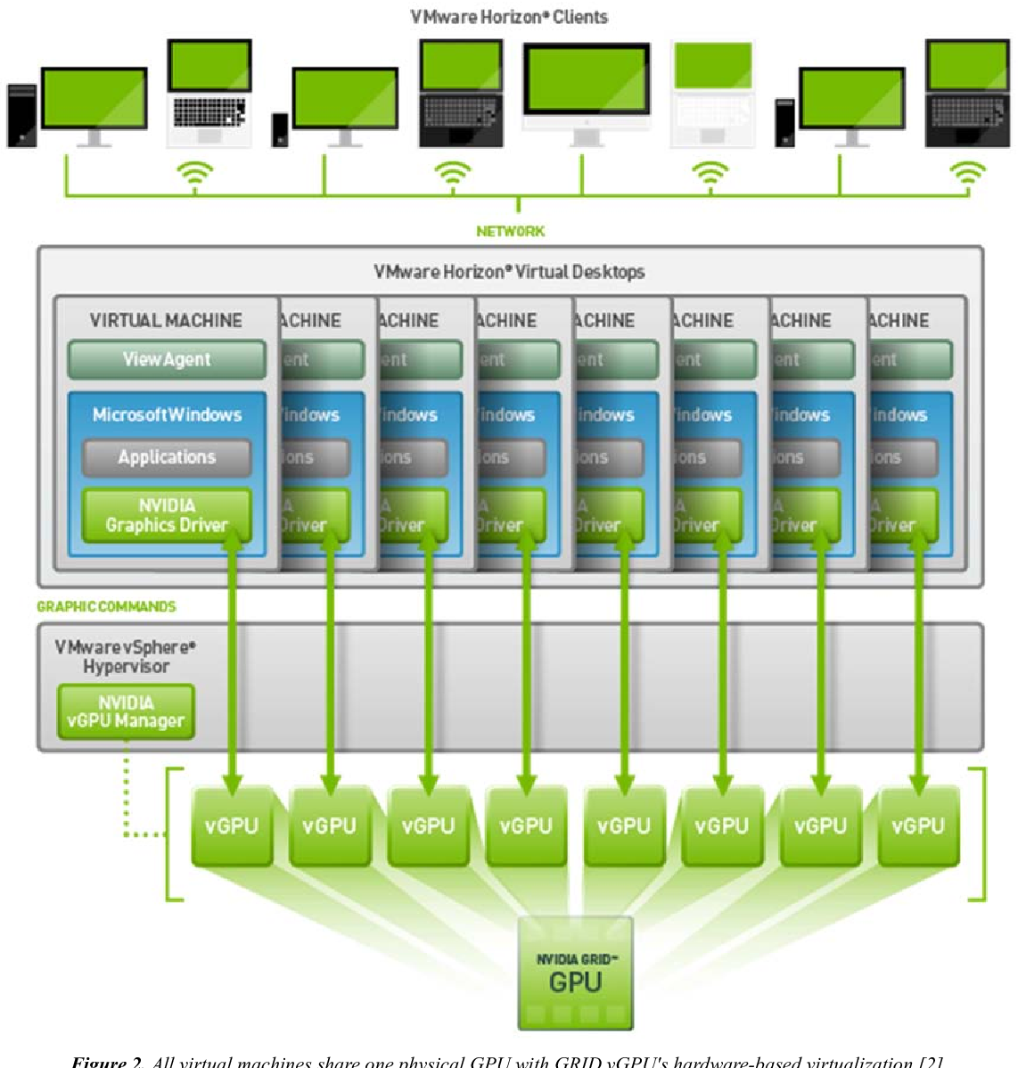 Figure 2 from Multilevel Performance Evaluation of Nvidia Grid VCA