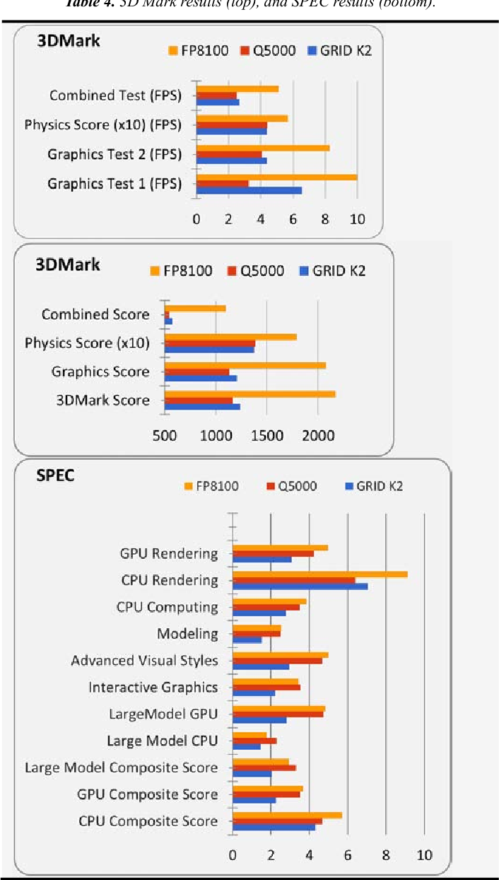Table 4 from Multilevel Performance Evaluation of Nvidia