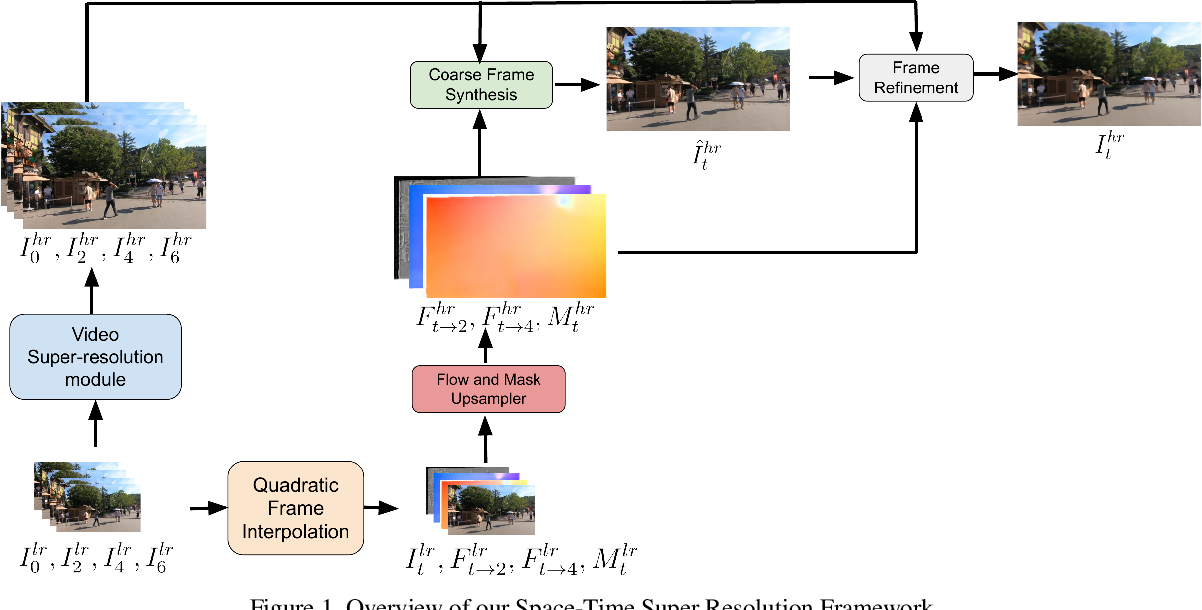Figure 1 for Efficient Space-time Video Super Resolution using Low-Resolution Flow and Mask Upsampling