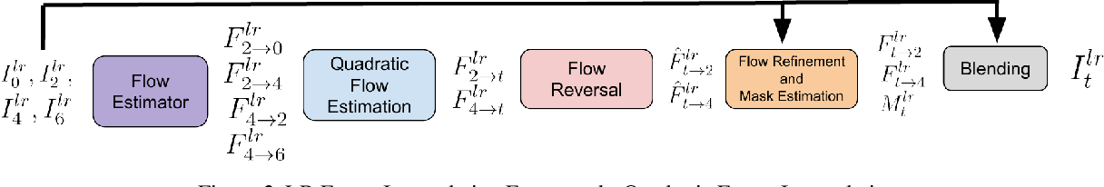 Figure 3 for Efficient Space-time Video Super Resolution using Low-Resolution Flow and Mask Upsampling