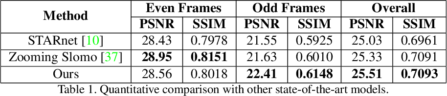 Figure 2 for Efficient Space-time Video Super Resolution using Low-Resolution Flow and Mask Upsampling